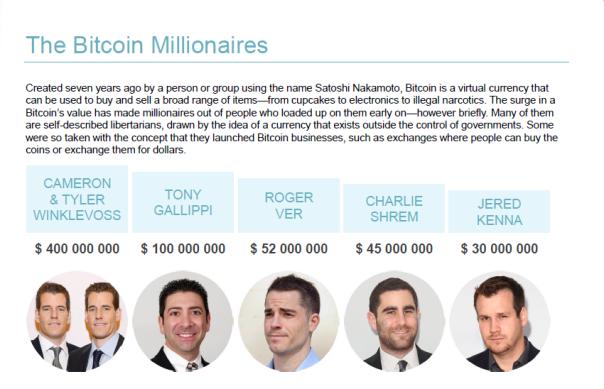 BitCoin BTC - Bitcoin Millionaires